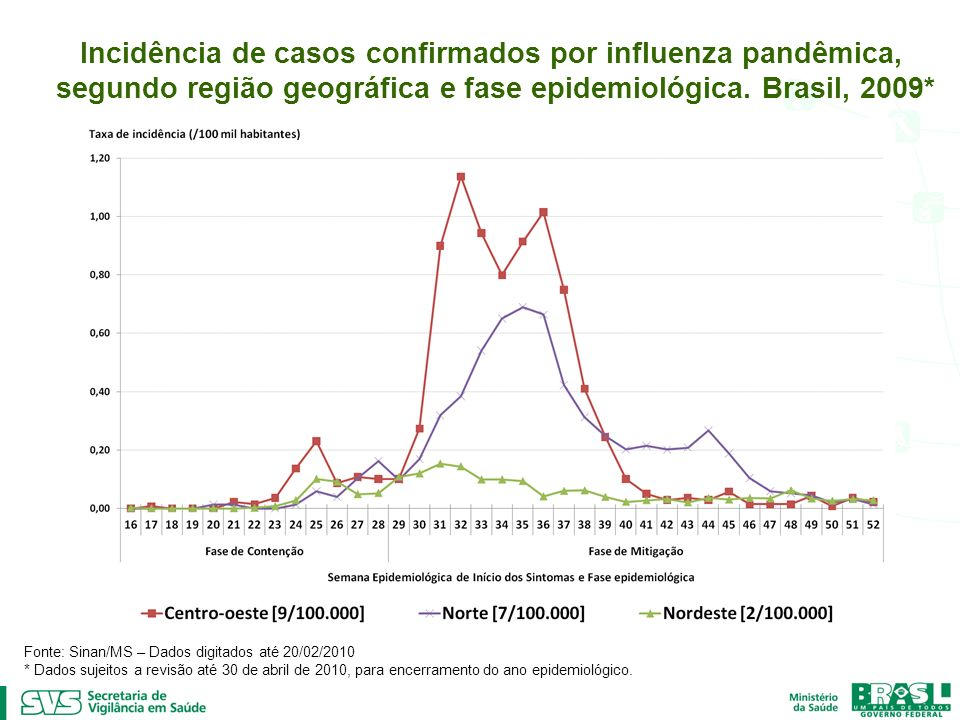 Incidência de casos confirmados por influenza pandêmica, segundo região geográfica e fase epidemiológica. Brasil, 2009* Fonte: Sinan/MS – Dados digita