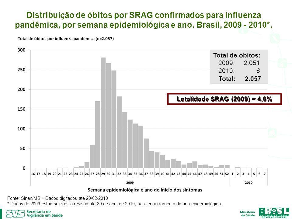 Total de óbitos: 2009: 2.051 2010: 6 Total: 2.057 Fonte: Sinan/MS – Dados digitados até 20/02/2010 * Dados de 2009 estão sujeitos a revisão até 30 de