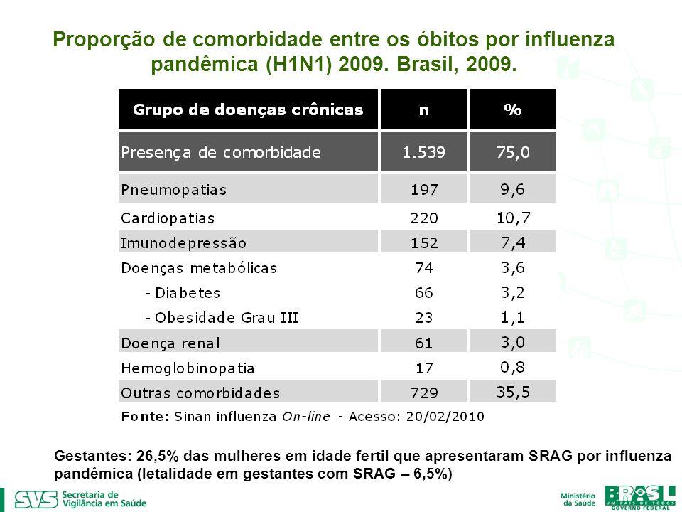 Proporção de comorbidade entre os óbitos por influenza pandêmica (H1N1) 2009. Brasil, 2009. Gestantes: 26,5% das mulheres em idade fertil que apresent