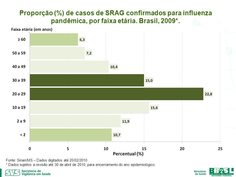 Proporção (%) de casos de SRAG confirmados para influenza pandêmica, por faixa etária. Brasil, 2009*. Fonte: Sinan/MS – Dados digitados até 20/02/2010