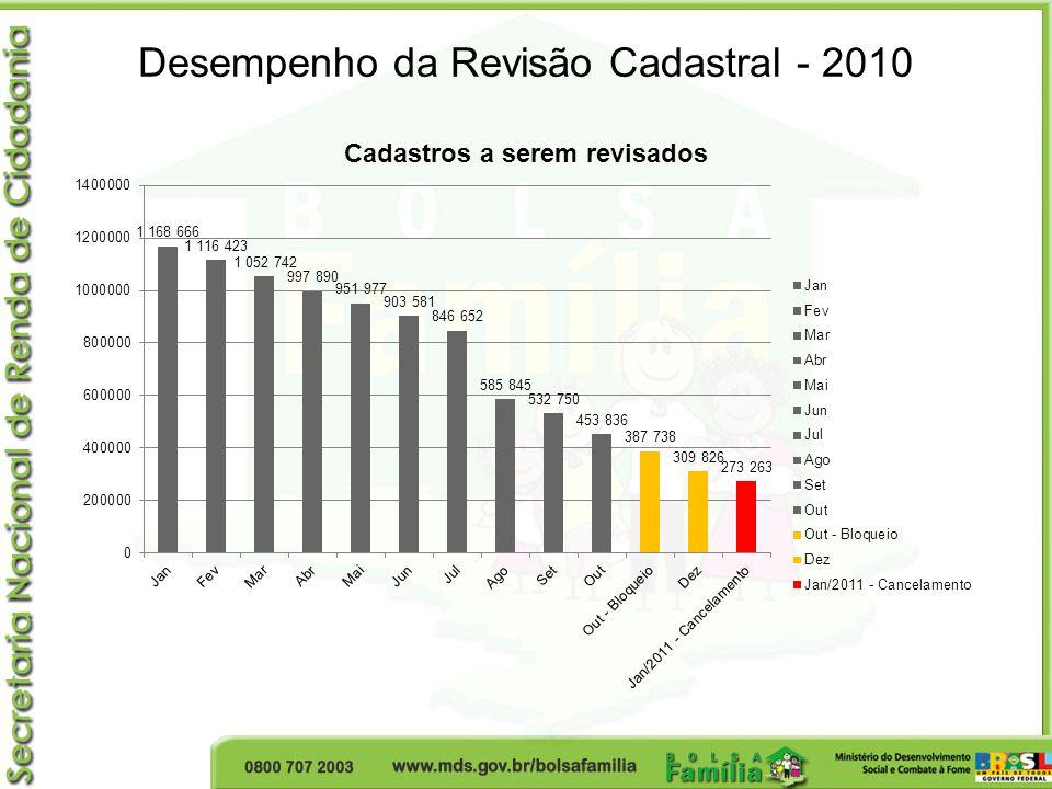 Desempenho da Revisão Cadastral - 2010
