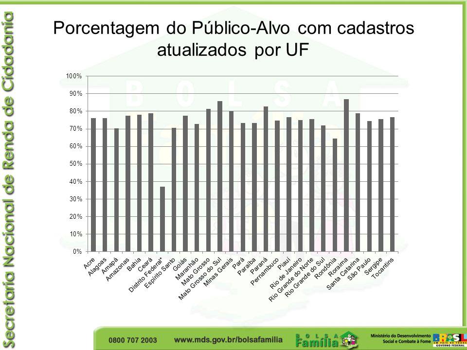 Porcentagem do Público-Alvo com cadastros atualizados por UF