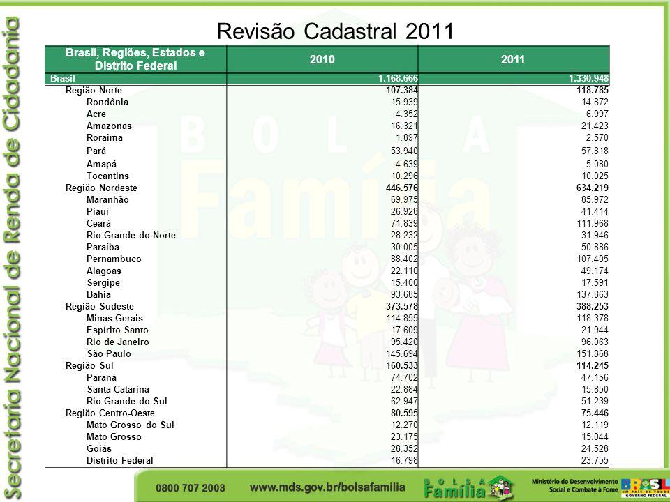 Revisão Cadastral 2011 Brasil, Regiões, Estados e Distrito Federal 20102011 Brasil 1.168.666 1.330.948 Região Norte 107.384 118.785 Rondônia 15.939 14.872 Acre 4.352 6.997 Amazonas 16.321 21.423 Roraima 1.897 2.570 Pará 53.940 57.818 Amapá 4.639 5.080 Tocantins 10.296 10.025 Região Nordeste 446.576 634.219 Maranhão 69.975 85.972 Piauí 26.928 41.414 Ceará 71.839 111.968 Rio Grande do Norte 28.232 31.946 Paraíba 30.005 50.886 Pernambuco 88.402 107.405 Alagoas 22.110 49.174 Sergipe 15.400 17.591 Bahia 93.685 137.863 Região Sudeste 373.578 388.253 Minas Gerais 114.855 118.378 Espírito Santo 17.609 21.944 Rio de Janeiro 95.420 96.063 São Paulo 145.694 151.868 Região Sul 160.533 114.245 Paraná 74.702 47.156 Santa Catarina 22.884 15.850 Rio Grande do Sul 62.947 51.239 Região Centro-Oeste 80.595 75.446 Mato Grosso do Sul 12.270 12.119 Mato Grosso 23.175 15.044 Goiás 28.352 24.528 Distrito Federal 16.798 23.755