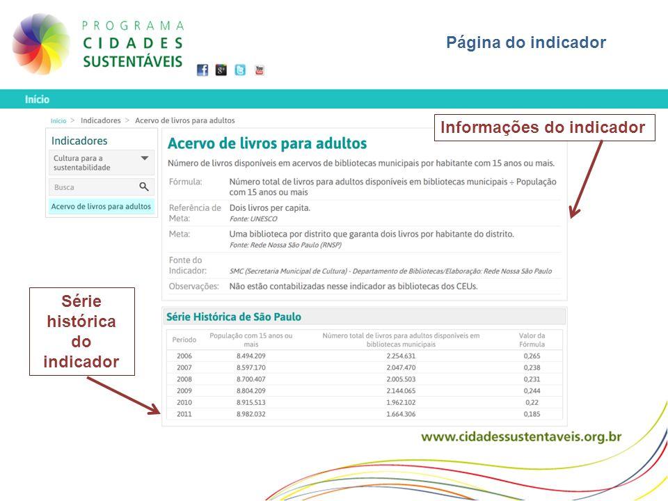Página do indicador Informações do indicador Série histórica do indicador