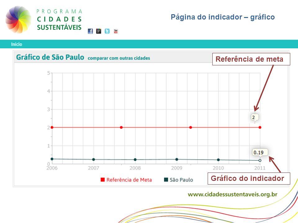 Página do indicador – gráfico Referência de meta Gráfico do indicador