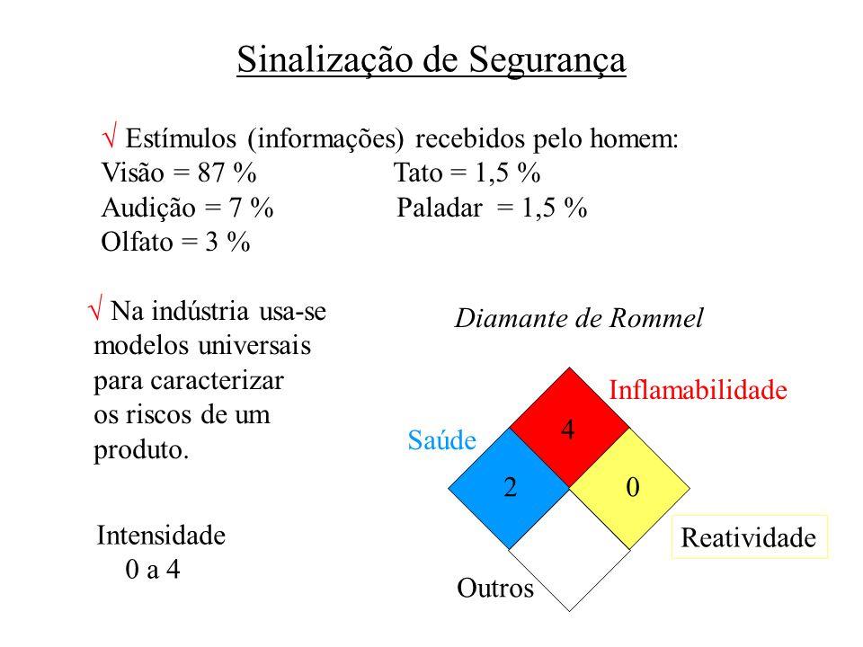 Sinalização de Segurança Estímulos (informações) recebidos pelo homem: Visão = 87 % Tato = 1,5 % Audição = 7 % Paladar = 1,5 % Olfato = 3 % Na indústr
