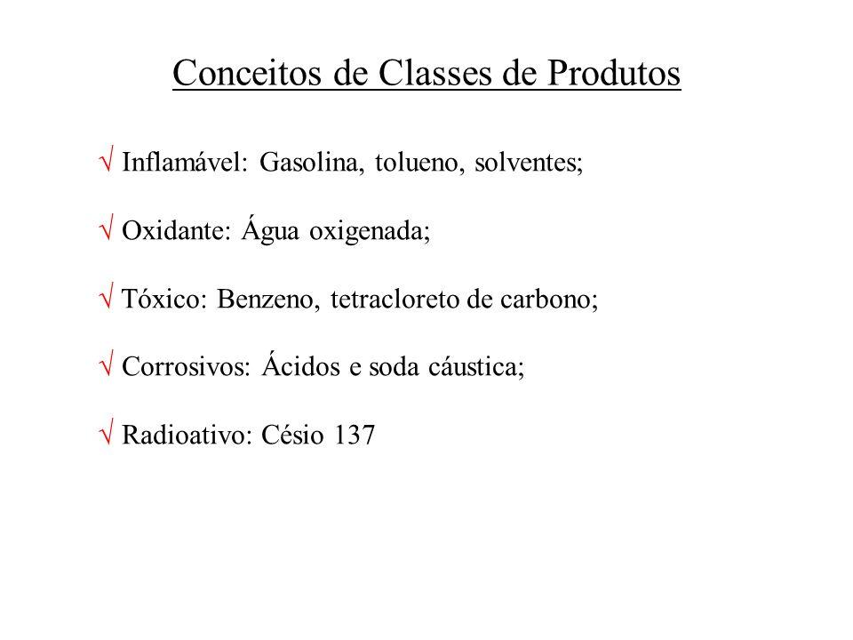 Conceitos de Classes de Produtos Inflamável: Gasolina, tolueno, solventes; Oxidante: Água oxigenada; Tóxico: Benzeno, tetracloreto de carbono; Corrosi