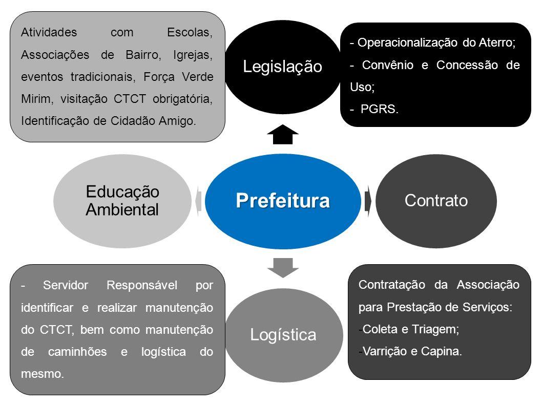 Prefeitura LegislaçãoContratoLogística Educação Ambiental - Operacionalização do Aterro; - Convênio e Concessão de Uso; - PGRS. Contratação da Associa