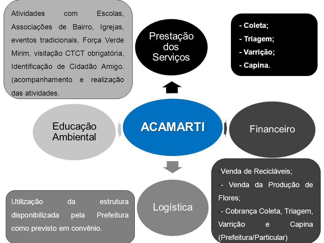 ACAMARTI Prestação dos Serviços Financeiro Logística Educação Ambiental -- Coleta; -- Triagem; -- Varrição; -- Capina. -Venda de Recicláveis; -- Venda