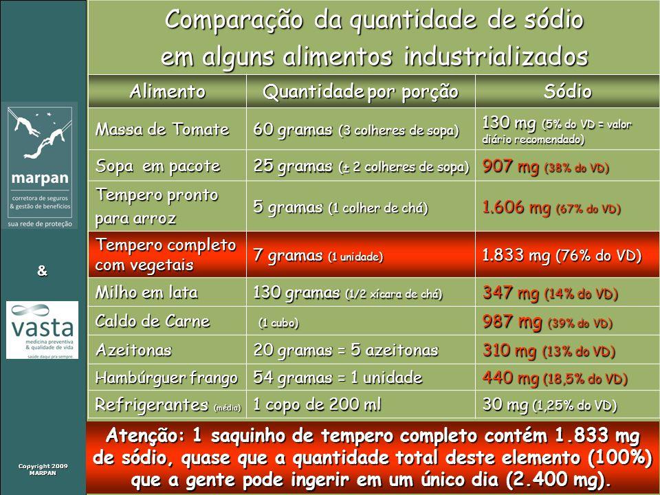 Copyright 2009 MARPAN & Comparação da quantidade de sódio em alguns alimentos industrializados Alimento Quantidade por porção Sódio Massa de Tomate 60