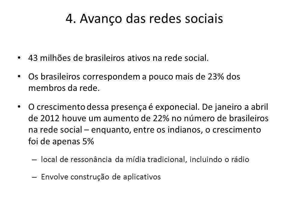 4.Avanço das redes sociais 43 milhões de brasileiros ativos na rede social.