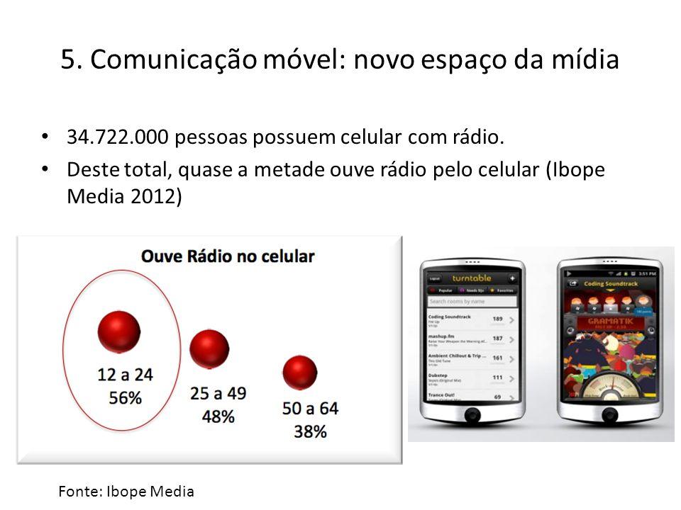 5.Comunicação móvel: novo espaço da mídia 34.722.000 pessoas possuem celular com rádio.
