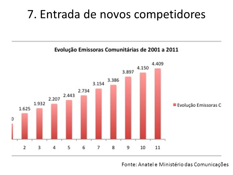 7. Entrada de novos competidores Fonte: Anatel e Ministério das Comunicações