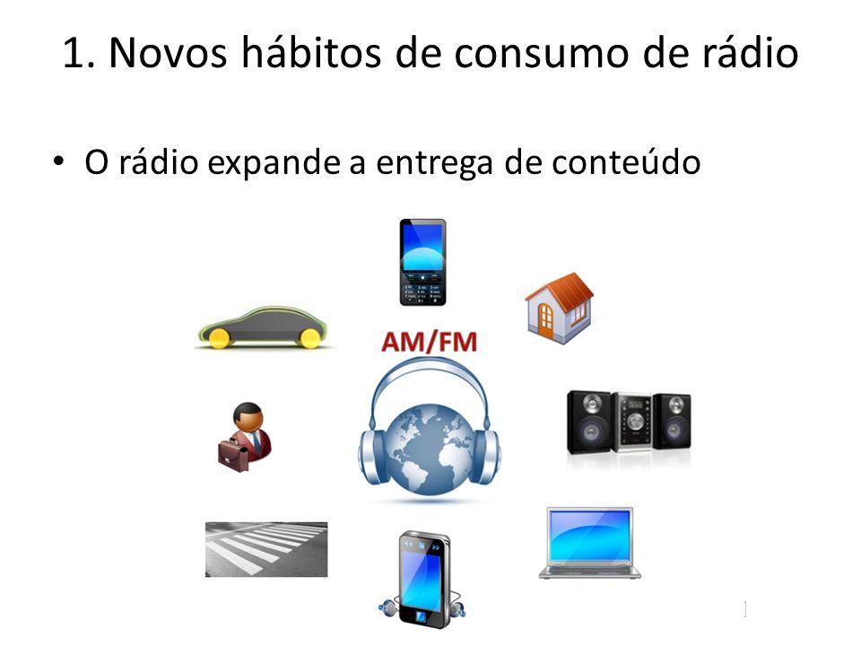 1. Novos hábitos de consumo de rádio O rádio expande a entrega de conteúdo