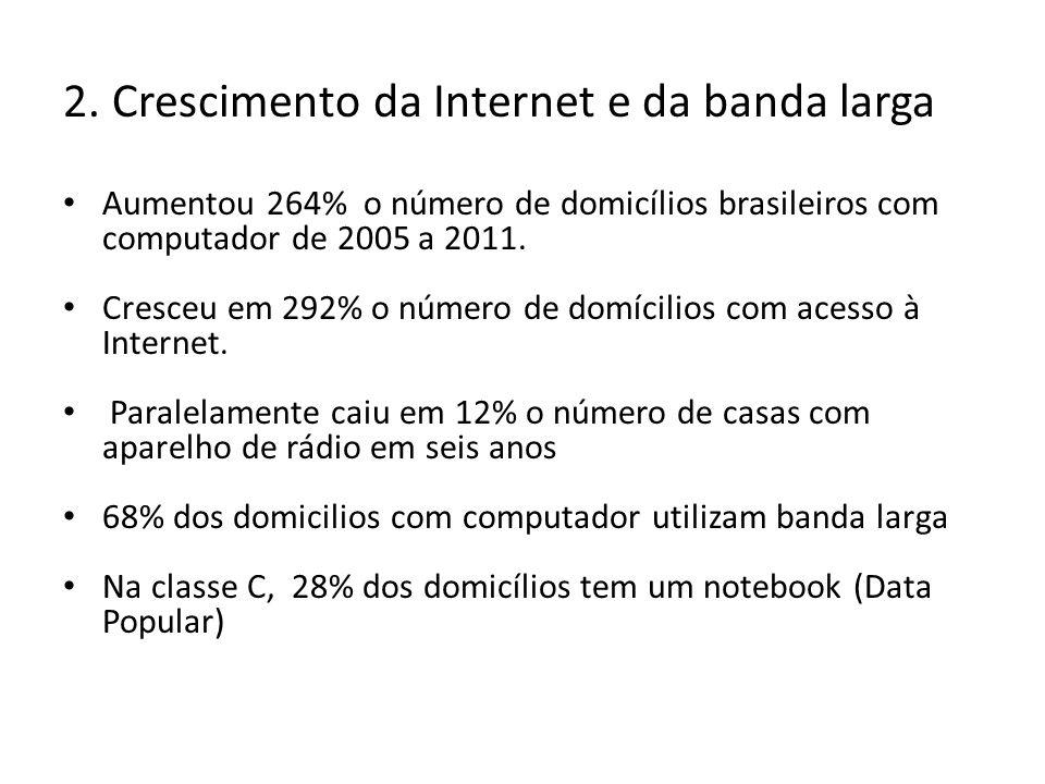 Evolução em % de domicílios com equipamentos de TIC Fonte: TIC Domicílios, Núcleo de Informação e Coordenação do Ponto Br (NIC.br - CGI)