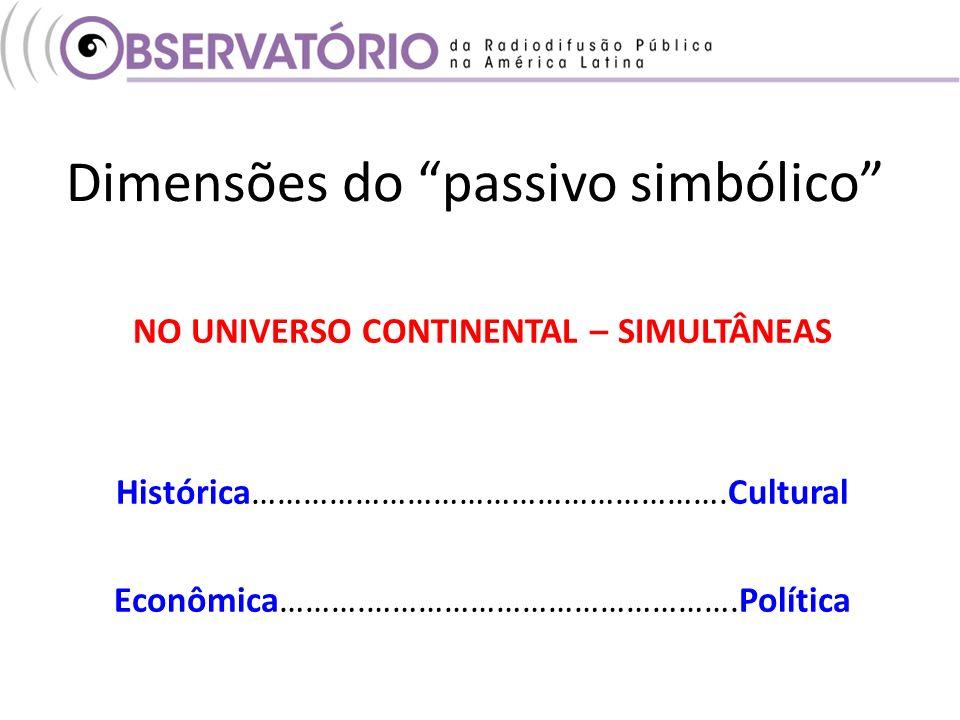 Dimensões do passivo simbólico NO UNIVERSO CONTINENTAL – SIMULTÂNEAS Histórica……………………………………………….Cultural Econômica……….…………………………………….Política