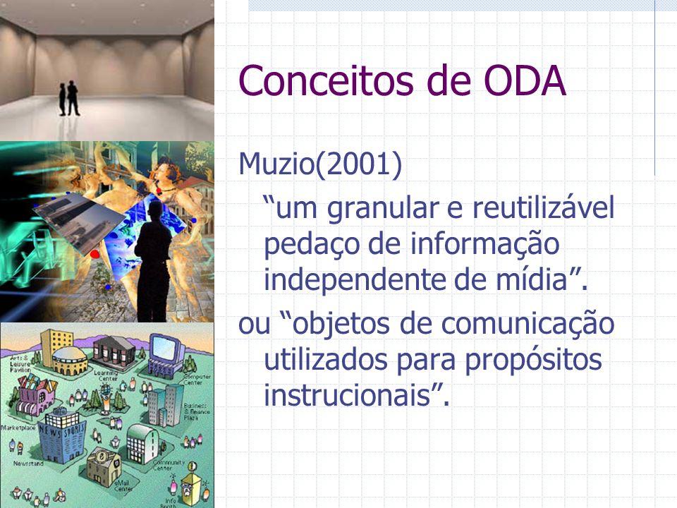Conceitos de ODA Muzio(2001) um granular e reutilizável pedaço de informação independente de mídia.