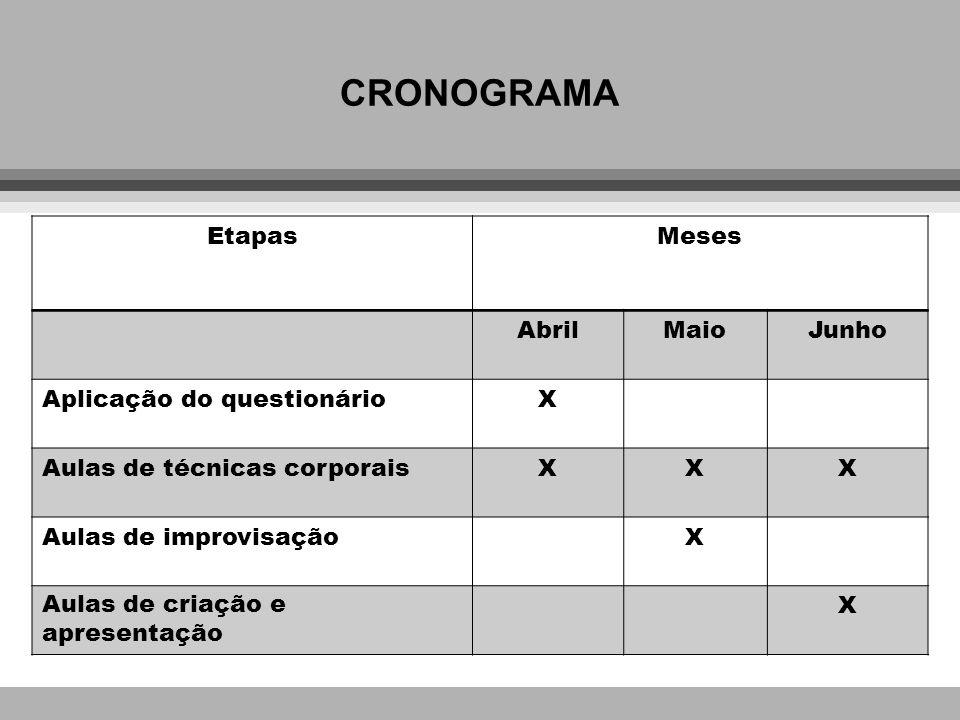 CRONOGRAMA EtapasMeses AbrilMaioJunho Aplicação do questionárioX Aulas de técnicas corporaisXXX Aulas de improvisaçãoX Aulas de criação e apresentação X