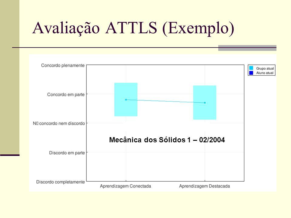 Avaliação ATTLS (Exemplo) Mecânica dos Sólidos 1 – 02/2004