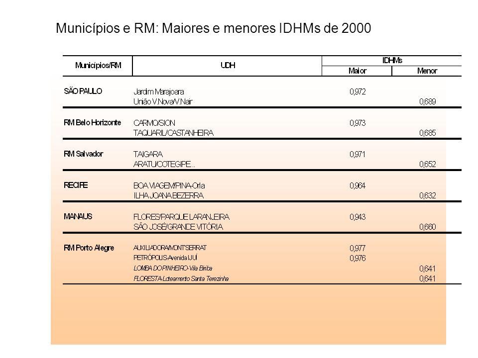 Municípios e RM: Maiores e menores IDHMs de 2000