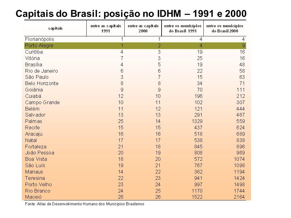 Capitais do Brasil: posição no IDHM – 1991 e 2000