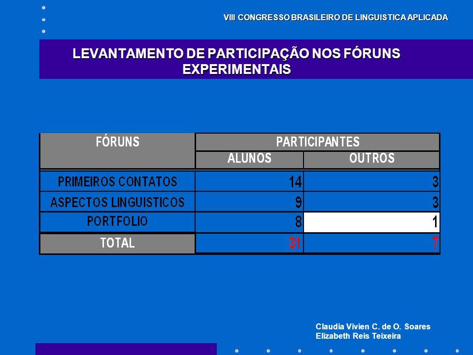 Claudia Vivien C. de O. Soares Elizabeth Reis Teixeira VIII CONGRESSO BRASILEIRO DE LINGUISTICA APLICADA LEVANTAMENTO DE PARTICIPAÇÃO NOS FÓRUNS EXPER