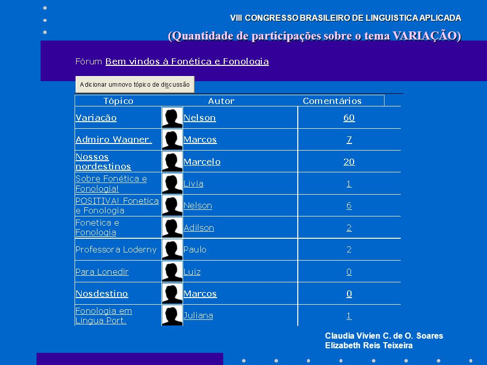 Claudia Vivien C. de O. Soares Elizabeth Reis Teixeira VIII CONGRESSO BRASILEIRO DE LINGUISTICA APLICADA (Quantidade de participações sobre o tema VAR