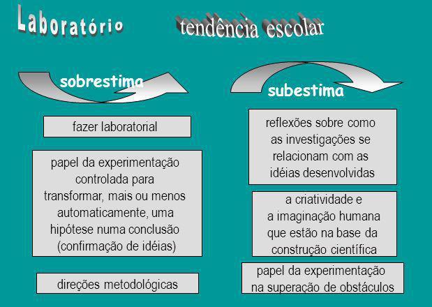 isomorfismo entre as metodologias de produção (método do trabalho científico) e de transmissão da ciência (método de ensino) o trabalho experimental é a solução para os problemas de aprendizagem, está relacionado com a percepção da criança como pensador concreto, dependente da observação direta e da experiência real para raciocinar Santos (1999, p.