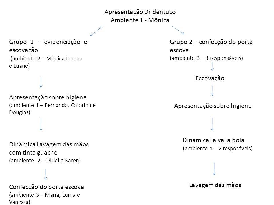 Apresentação Dr dentuço Ambiente 1 - Mônica Grupo 1 – evidenciação e escovação (ambiente 2 – Mônica,Lorena e Luane) Grupo 2 – confecção do porta escov