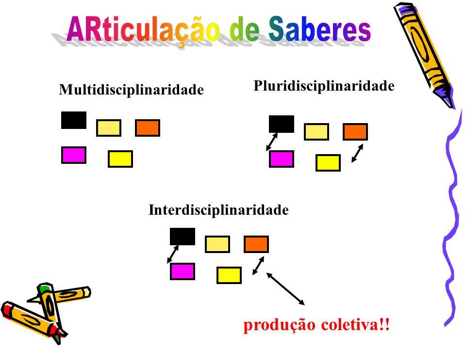 Multidisciplinaridade Pluridisciplinaridade Interdisciplinaridade produção coletiva!!