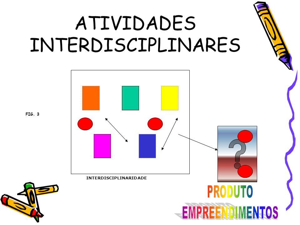 ATIVIDADES INTERDISCIPLINARES INTERDISCIPLINARIDADE FIG. 3