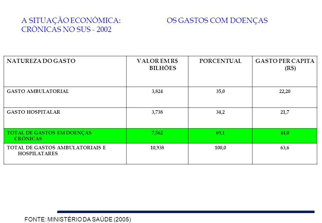 NATUREZA DO GASTOVALOR EM R$ BILHÕES PORCENTUALGASTO PER CAPITA (R$) GASTO AMBULATORIAL3,82435,022,20 GASTO HOSPITALAR3,73834,221,7 TOTAL DE GASTOS EM