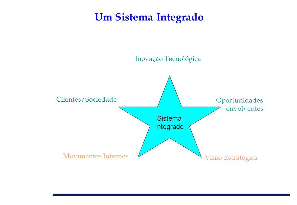 Um Sistema Integrado Movimentos Internos Sistema Integrado Visão Estratégica Inovação Tecnológica Oportunidades envolventes Clientes/Sociedade