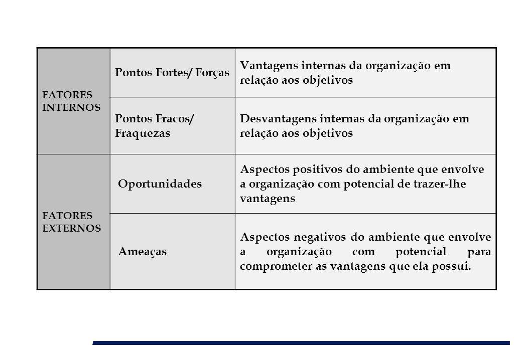 FATORES INTERNOS Pontos Fortes/ Forças Vantagens internas da organização em relação aos objetivos Pontos Fracos/ Fraquezas Desvantagens internas da or