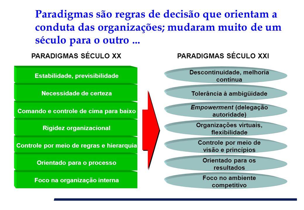 Comando e controle de cima para baixo Rigidez organizacional Controle por meio de regras e hierarquia Estabilidade, previsibilidade PARADIGMAS SÉCULO