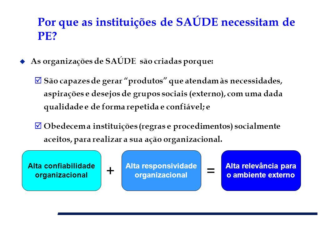 Por que as instituições de SAÚDE necessitam de PE? u As organizações de SAÚDE são criadas porque: São capazes de gerar produtos que atendam às necessi
