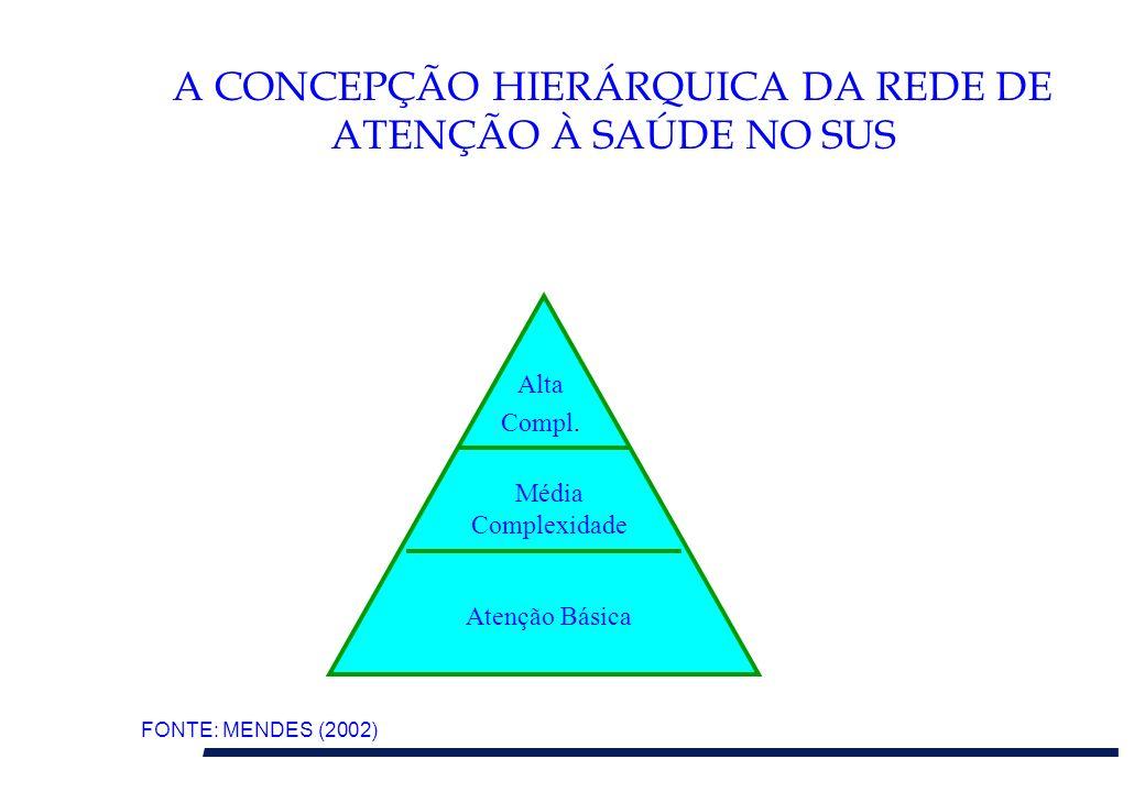 A CONCEPÇÃO HIERÁRQUICA DA REDE DE ATENÇÃO À SAÚDE NO SUS Alta Compl. Média Complexidade Atenção Básica FONTE: MENDES (2002)