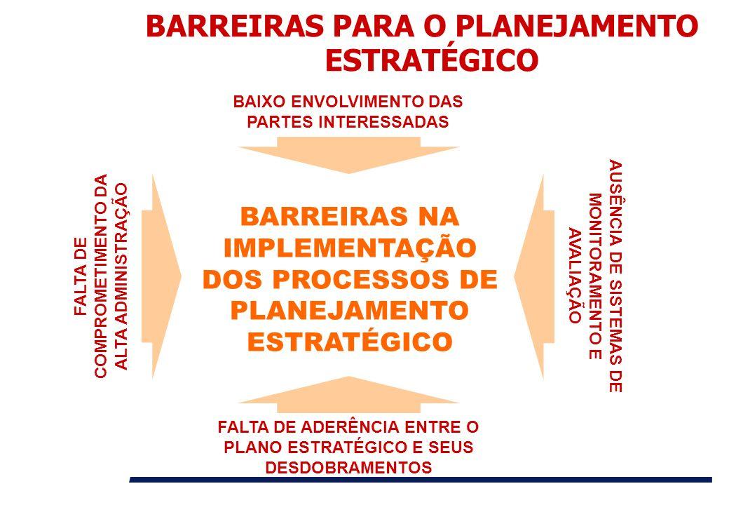 BARREIRAS NA IMPLEMENTAÇÃO DOS PROCESSOS DE PLANEJAMENTO ESTRATÉGICO BAIXO ENVOLVIMENTO DAS PARTES INTERESSADAS FALTA DE ADERÊNCIA ENTRE O PLANO ESTRA