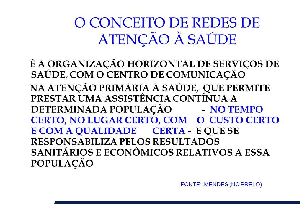 O DESALINHAMENTO DOS INCENTIVOS ECONÔMICOS DO SUS A DEFASAGEM NOS VALORES PAGOS À ATENÇÃO HOSPITALAR POR NÍVEL DE ATENÇÃO – SUS 2001 FONTE: PLANISA, ELABORADA POR COUTTLENC (2004)