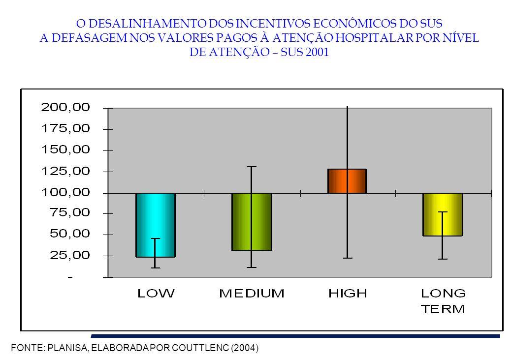 A INEFICIÊNCIA POR DESECONOMIA DE ESCALA A REDE HOSPITALAR NO SUS 39% 22% 21% 12% 7% FONTE: CNES – NOV/2003 440 813 1.435 1507 2659 6.854 200 1.700 3.200 4.700 6.200 7.700 9.200 Unid.