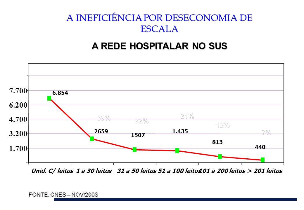 A INEFICIÊNCIA POR DESECONOMIA DE ESCALA A REDE HOSPITALAR NO SUS 39% 22% 21% 12% 7% FONTE: CNES – NOV/2003 440 813 1.435 1507 2659 6.854 200 1.700 3.
