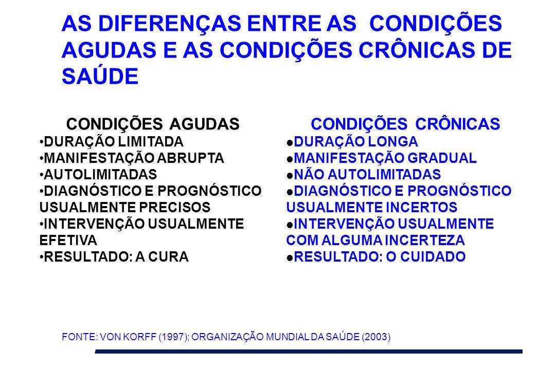 AS DIFERENÇAS ENTRE AS CONDIÇÕES AGUDAS E AS CONDIÇÕES CRÔNICAS DE SAÚDE CONDIÇÕES AGUDAS DURAÇÃO LIMITADA MANIFESTAÇÃO ABRUPTA AUTOLIMITADAS DIAGNÓST