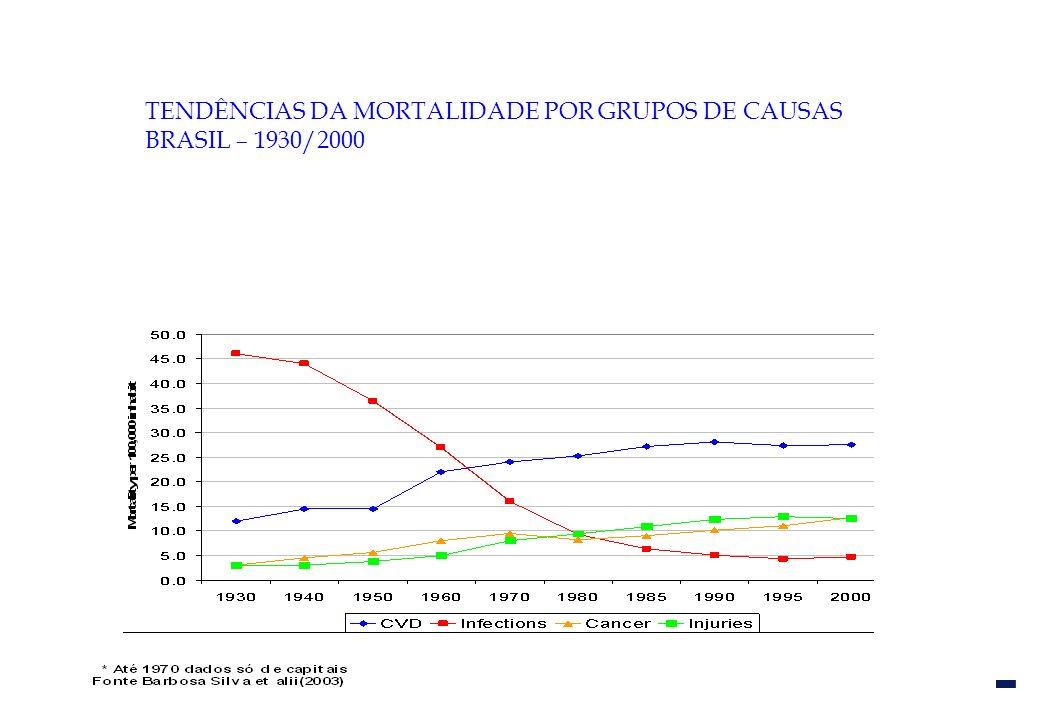 TENDÊNCIAS DA MORTALIDADE POR GRUPOS DE CAUSAS BRASIL – 1930/2000