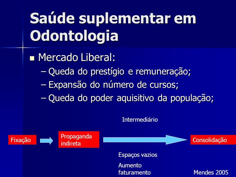 Saúde suplementar em Odontologia Mercado Liberal: Mercado Liberal: –Queda do prestígio e remuneração; –Expansão do número de cursos; –Queda do poder a
