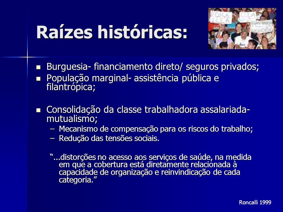 Raízes históricas: Burguesia- financiamento direto/ seguros privados; Burguesia- financiamento direto/ seguros privados; População marginal- assistênc