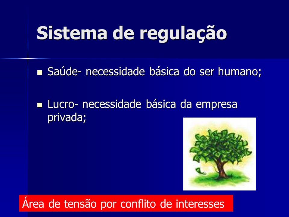 Sistema de regulação Saúde- necessidade básica do ser humano; Saúde- necessidade básica do ser humano; Lucro- necessidade básica da empresa privada; L