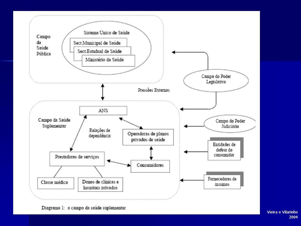 Modalidades de operadoras Estatuto jurídico e forma de contratação Medicina/odontologia de grupo: empresas que administram sob a forma de pré-pagamento, planos de saúde para pessoas, famílias ou empresas.