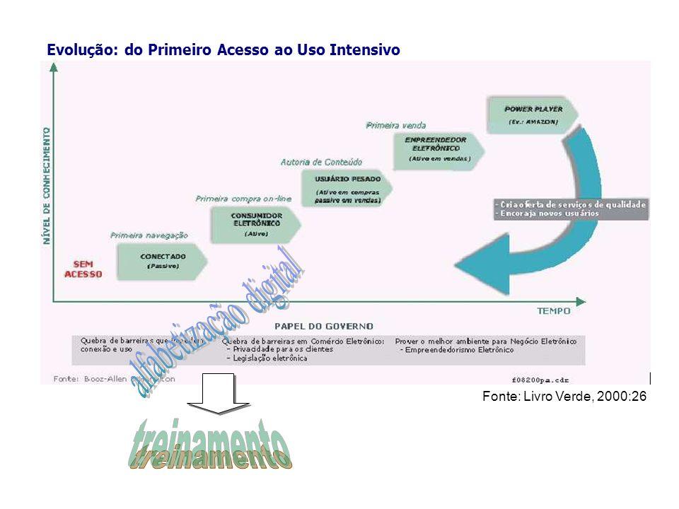 Fonte: Livro Verde, 2000:26 Evolução: do Primeiro Acesso ao Uso Intensivo