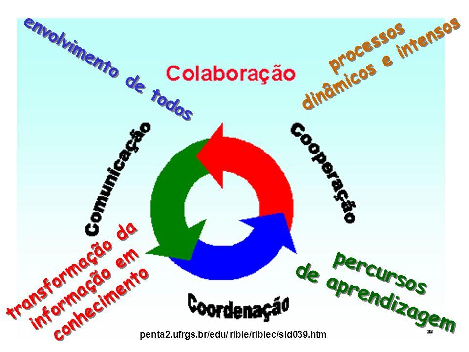 envolvimento de todos processos dinâmicos e intensos processos dinâmicos e intensos transformação da informação em conhecimento transformação da infor