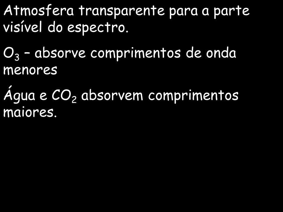 Atmosfera transparente para a parte visível do espectro. O 3 – absorve comprimentos de onda menores Água e CO 2 absorvem comprimentos maiores.